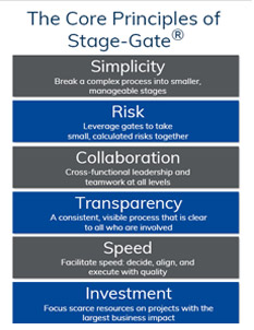 Core Principles of Stage-Gate - infographic